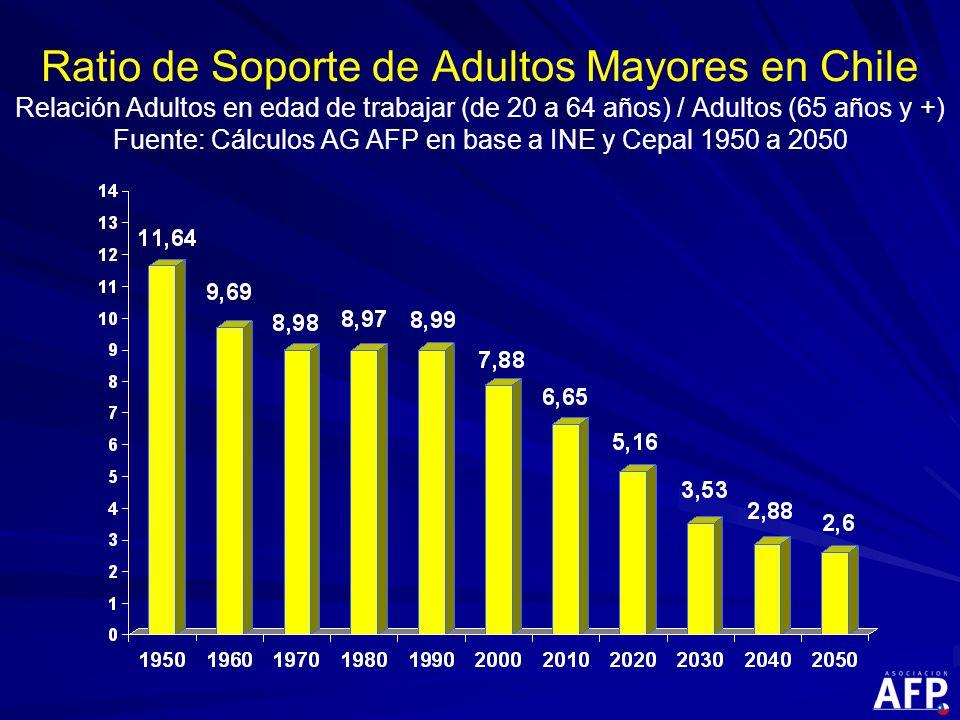 Ratio de Soporte de Adultos Mayores en Chile Relación Adultos en edad de trabajar (de 20 a 64 años) / Adultos (65 años y +) Fuente: Cálculos AG AFP en base a INE y Cepal 1950 a 2050
