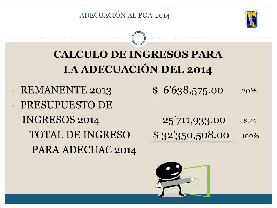 CALCULO DE INGRESOS PARA LA ADECUACIÓN DEL 2014 - REMANENTE 2013 $ 6'638,575.00 20% - PRESUPUESTO DE INGRESOS 2014 25'711,933.00 80% TOTAL DE INGRESO $ 32'350,508.00 100% PARA ADECUAC 2014 ADECUACIÓN AL POA-2014