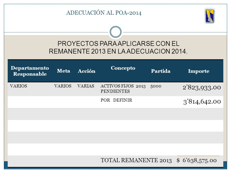 Departamento Responsable MetaAcción Concepto PartidaImporte VARIOS VARIASACTIVOS FIJOS 2013 PENDIENTES 5000 2'823,933.00 POR DEFINIR 3'814,642.00 TOTAL REMANENTE 2013$ 6'638,575.00 PROYECTOS PARA APLICARSE CON EL REMANENTE 2013 EN LA ADECUACION 2014.
