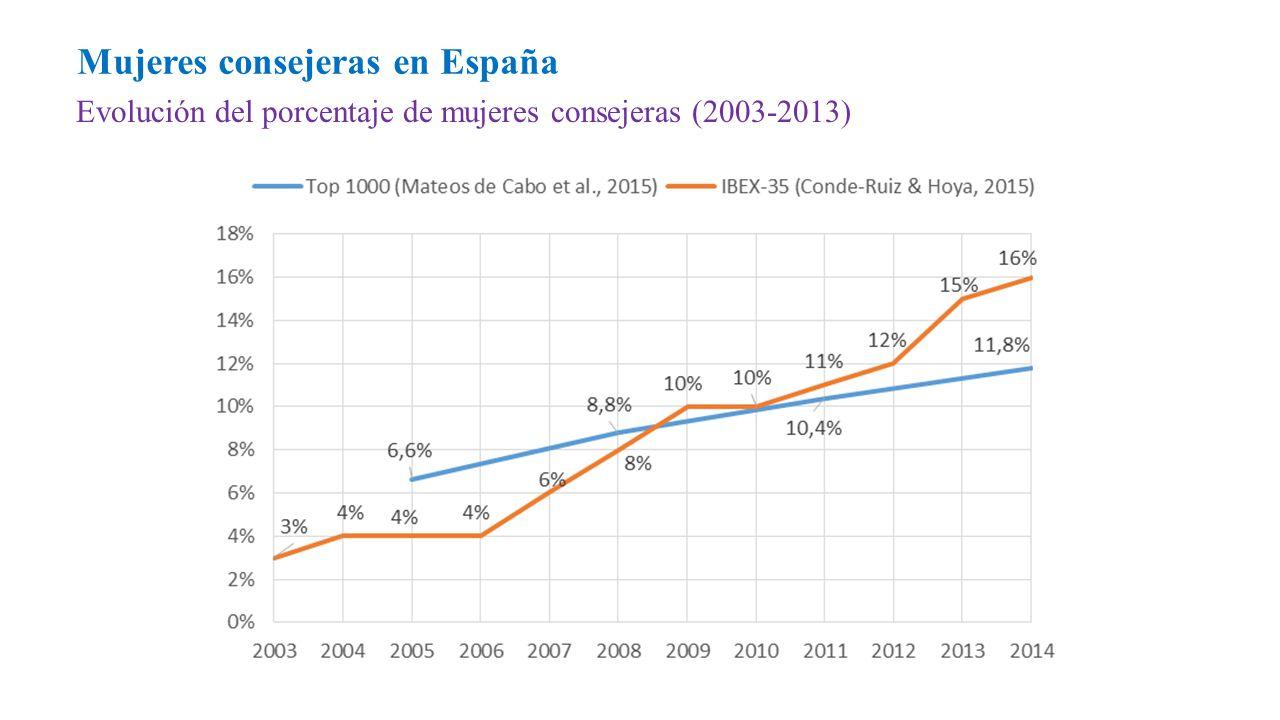 Evolución del porcentaje de mujeres consejeras (2003-2013) Mujeres consejeras en España