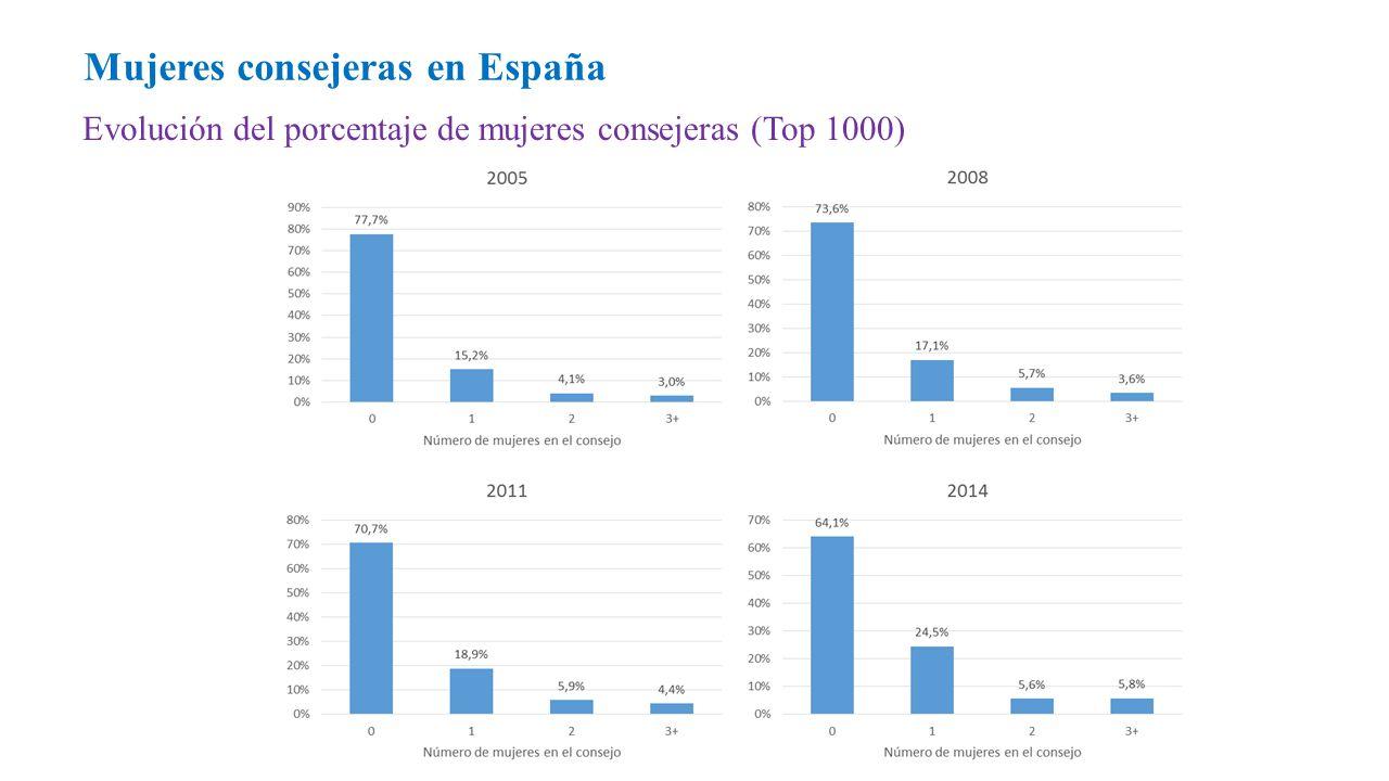 Evolución del porcentaje de mujeres consejeras (Top 1000) Mujeres consejeras en España