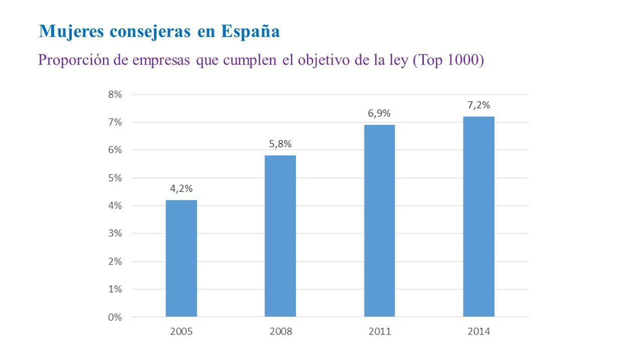 Proporción de empresas que cumplen el objetivo de la ley (Top 1000)