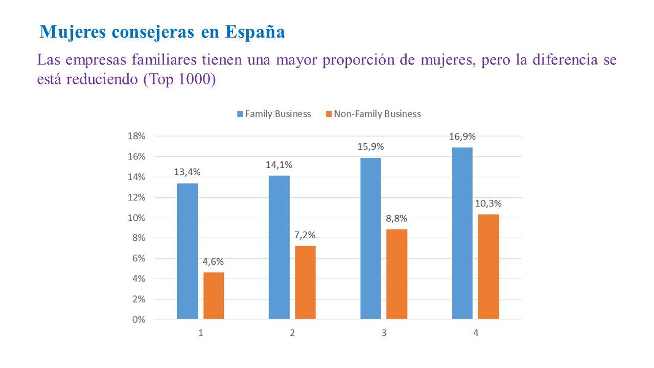 Las empresas familiares tienen una mayor proporción de mujeres, pero la diferencia se está reduciendo (Top 1000) Mujeres consejeras en España