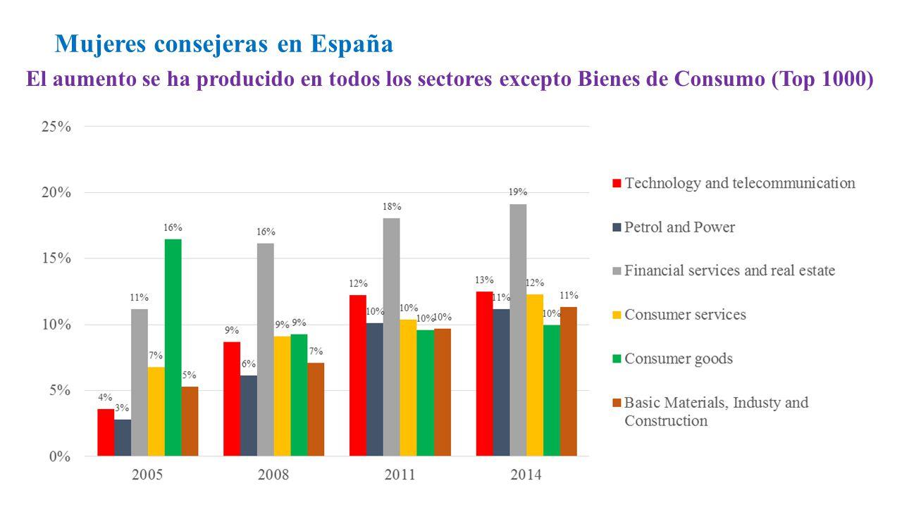 El aumento se ha producido en todos los sectores excepto Bienes de Consumo (Top 1000) Mujeres consejeras en España