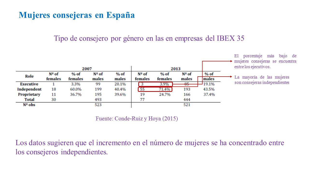 Tipo de consejero por género en las en empresas del IBEX 35 Mujeres consejeras en España Fuente: Conde-Ruiz y Hoya (2015) La mayoría de las mujeres son consejeras independientes El porcentaje más bajo de mujeres consejeras se encuentra entre los ejecutivos.