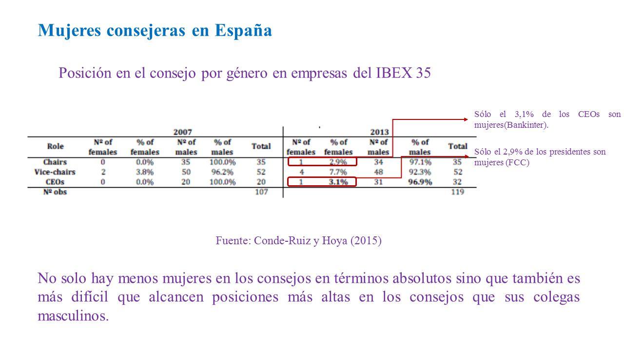 Posición en el consejo por género en empresas del IBEX 35 Mujeres consejeras en España Fuente: Conde-Ruiz y Hoya (2015) Sólo el 2,9% de los presidentes son mujeres (FCC) Sólo el 3,1% de los CEOs son mujeres(Bankinter).