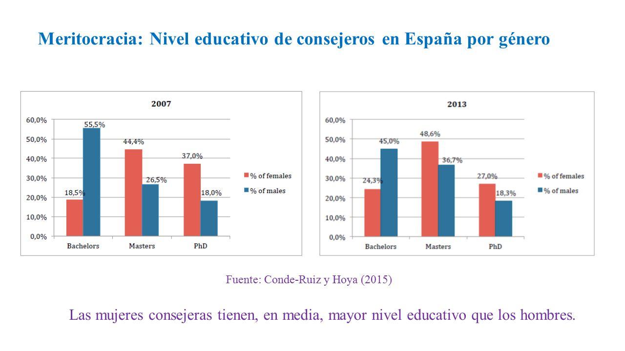 Meritocracia: Nivel educativo de consejeros en España por género Fuente: Conde-Ruiz y Hoya (2015) Las mujeres consejeras tienen, en media, mayor nivel educativo que los hombres.