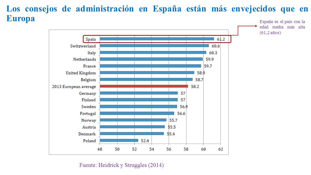 Los consejos de administración en España están más envejecidos que en Europa Fuente: Heidrick y Struggles (2014) España es el país con la edad media más alta (61,2 años)