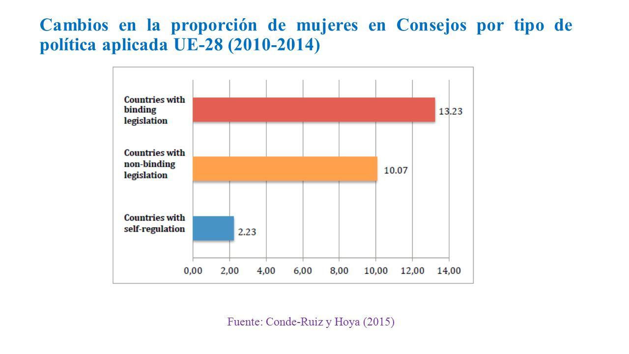 Cambios en la proporción de mujeres en Consejos por tipo de política aplicada UE-28 (2010-2014) Fuente: Conde-Ruiz y Hoya (2015)