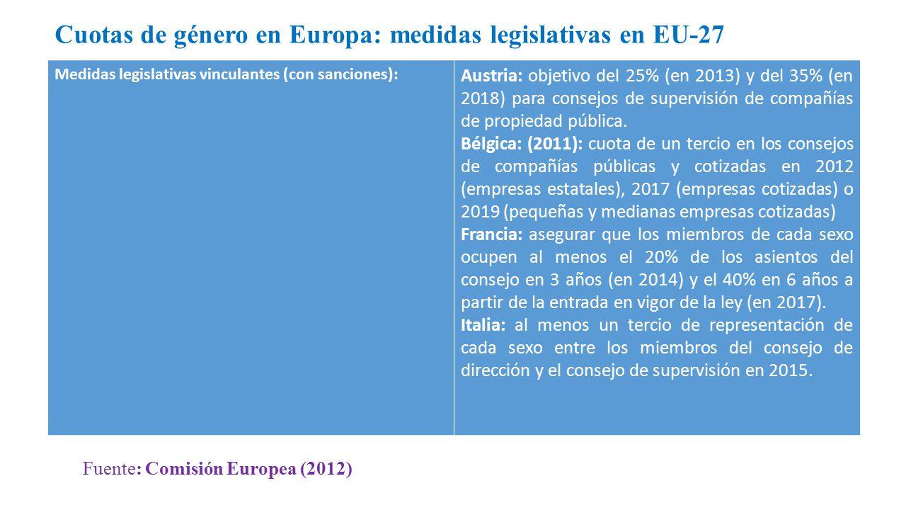 Cuotas de género en Europa: medidas legislativas en EU-27 Medidas legislativas vinculantes (con sanciones): Austria: objetivo del 25% (en 2013) y del 35% (en 2018) para consejos de supervisión de compañías de propiedad pública.
