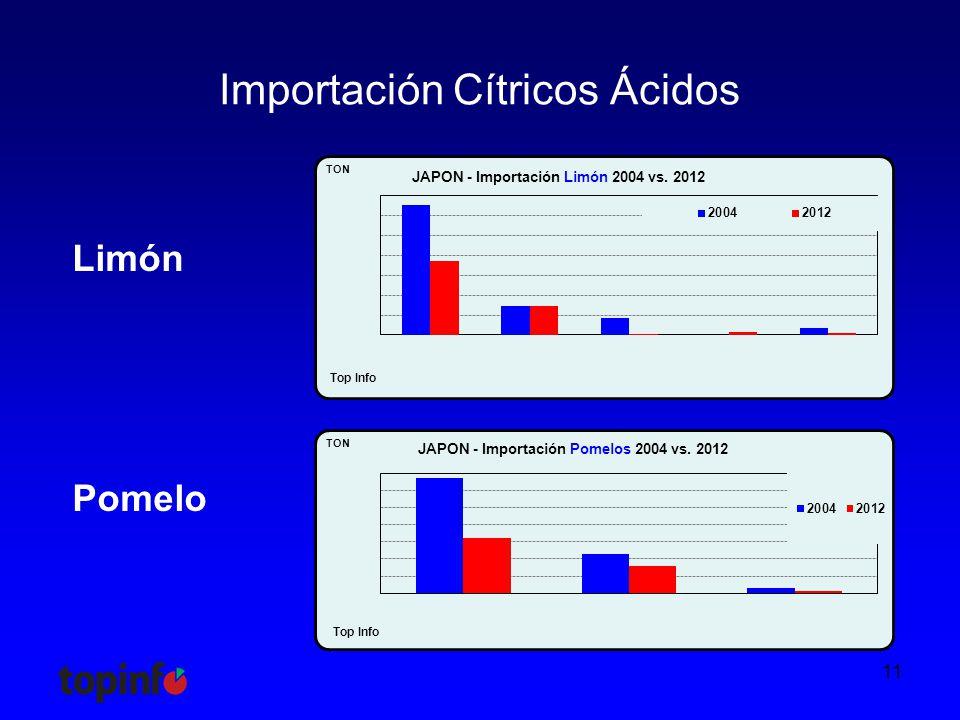 Importación Cítricos Ácidos 11 Limón Pomelo