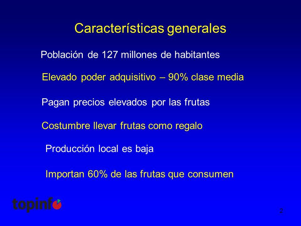 Características generales Población de 127 millones de habitantes 2 Elevado poder adquisitivo – 90% clase media Pagan precios elevados por las frutas Costumbre llevar frutas como regalo Producción local es baja Importan 60% de las frutas que consumen