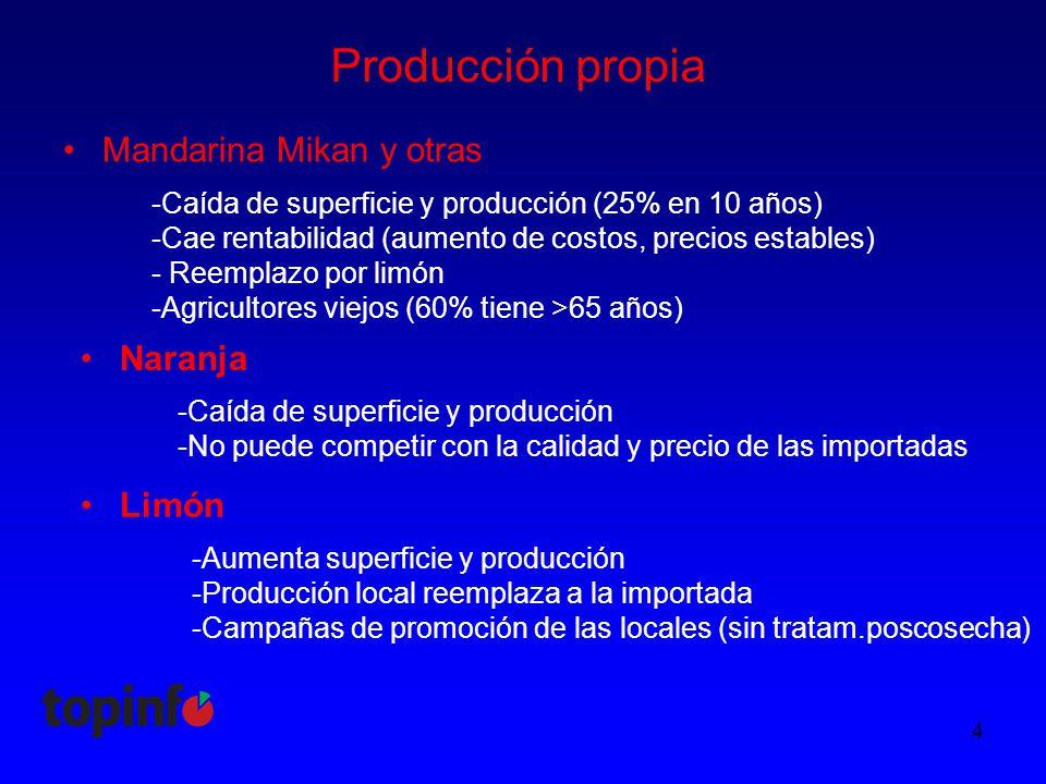 Producción propia Mandarina Mikan y otras 4 -Caída de superficie y producción (25% en 10 años) -Cae rentabilidad (aumento de costos, precios estables) - Reemplazo por limón -Agricultores viejos (60% tiene >65 años) Naranja Limón -Caída de superficie y producción -No puede competir con la calidad y precio de las importadas -Aumenta superficie y producción -Producción local reemplaza a la importada -Campañas de promoción de las locales (sin tratam.poscosecha)