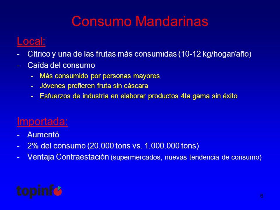Consumo Mandarinas Local: -Cítrico y una de las frutas más consumidas (10-12 kg/hogar/año) -Caída del consumo -Más consumido por personas mayores -Jóvenes prefieren fruta sin cáscara -Esfuerzos de industria en elaborar productos 4ta gama sin éxito 6 Importada: -Aumentó -2% del consumo (20.000 tons vs.