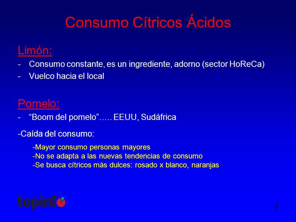Consumo Cítricos Ácidos Limón: -Consumo constante, es un ingrediente, adorno (sector HoReCa) -Vuelco hacia el local 8 Pomelo: - Boom del pomelo …..