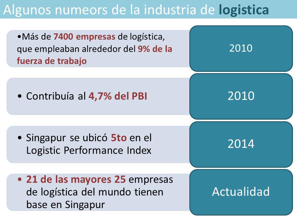 Algunos numeors de la industria de logistica Más de 7400 empresas de logística, que empleaban alrededor del 9% de la fuerza de trabajo 2010 Contribuía al 4,7% del PBI 2010 Singapur se ubicó 5to en el Logistic Performance Index 2014 21 de las mayores 25 empresas de logística del mundo tienen base en Singapur Actualidad
