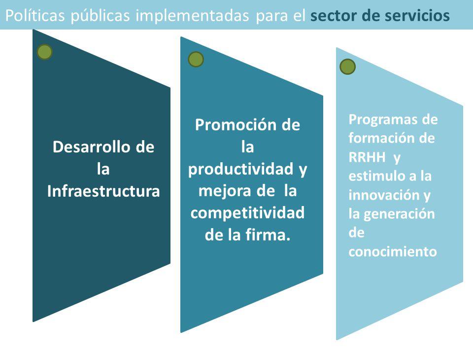 Políticas públicas implementadas para el sector de servicios Desarrollo de la Infraestructura Promoción de la productividad y mejora de la competitividad de la firma.