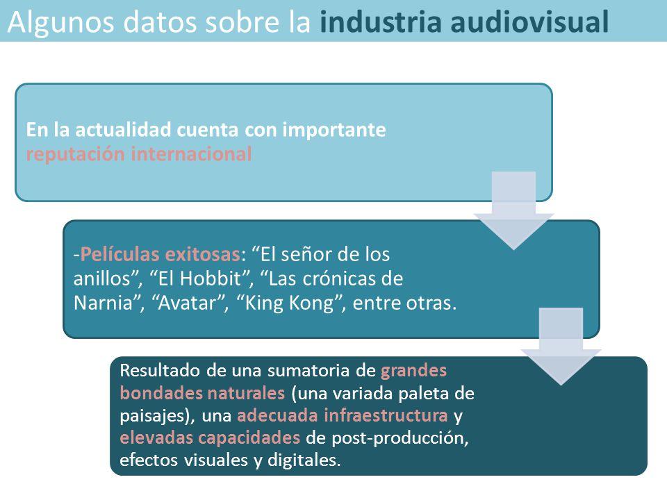 Algunos datos sobre la industria audiovisual En la actualidad cuenta con importante reputación internacional -Películas exitosas: El señor de los anillos , El Hobbit , Las crónicas de Narnia , Avatar , King Kong , entre otras.