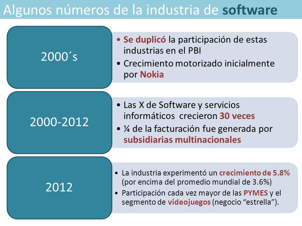 Algunos números de la industria de software Se duplicó la participación de estas industrias en el PBI Crecimiento motorizado inicialmente por Nokia 2000´s Las X de Software y servicios informáticos crecieron 30 veces ¼ de la facturación fue generada por subsidiarias multinacionales 2000-2012 La industria experimentó un crecimiento de 5.8% (por encima del promedio mundial de 3.6%) Participación cada vez mayor de las PYMES y el segmento de videojuegos (negocio estrella ).