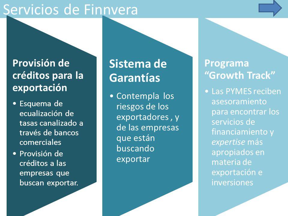 Servicios de Finnvera Provisión de créditos para la exportación Esquema de ecualización de tasas canalizado a través de bancos comerciales Provisión de créditos a las empresas que buscan exportar.