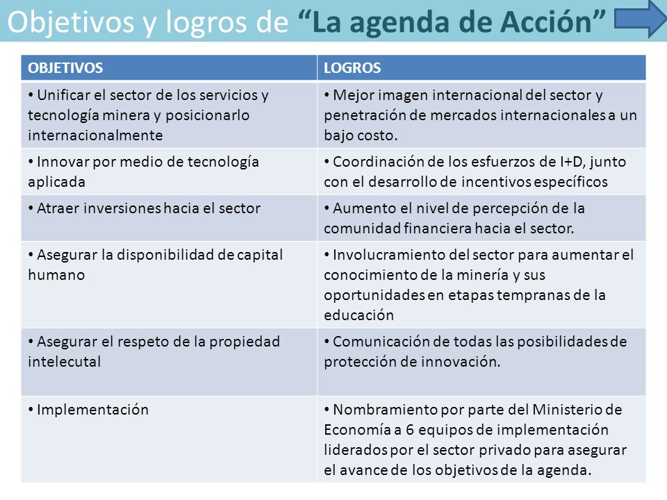 Objetivos y logros de La agenda de Acción OBJETIVOSLOGROS Unificar el sector de los servicios y tecnología minera y posicionarlo internacionalmente Mejor imagen internacional del sector y penetración de mercados internacionales a un bajo costo.