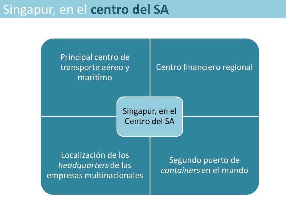 Singapur, en el centro del SA Principal centro de transporte aéreo y marítimo Centro financiero regional Localización de los headquarters de las empresas multinacionales Segundo puerto de containers en el mundo Singapur, en el Centro del SA