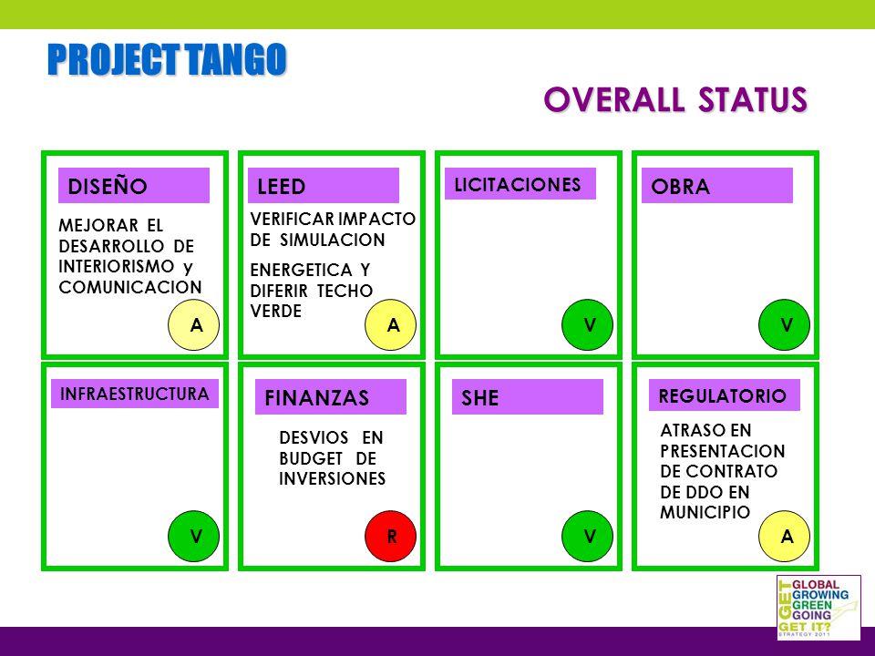 PROJECT TANGO DISEÑO LICITACIONES LEEDOBRA INFRAESTRUCTURA FINANZASSHE REGULATORIO A A V V V R V A DESVIOS EN BUDGET DE INVERSIONES ATRASO EN PRESENTACION DE CONTRATO DE DDO EN MUNICIPIO MEJORAR EL DESARROLLO DE INTERIORISMO y COMUNICACION OVERALL STATUS VERIFICAR IMPACTO DE SIMULACION ENERGETICA Y DIFERIR TECHO VERDE