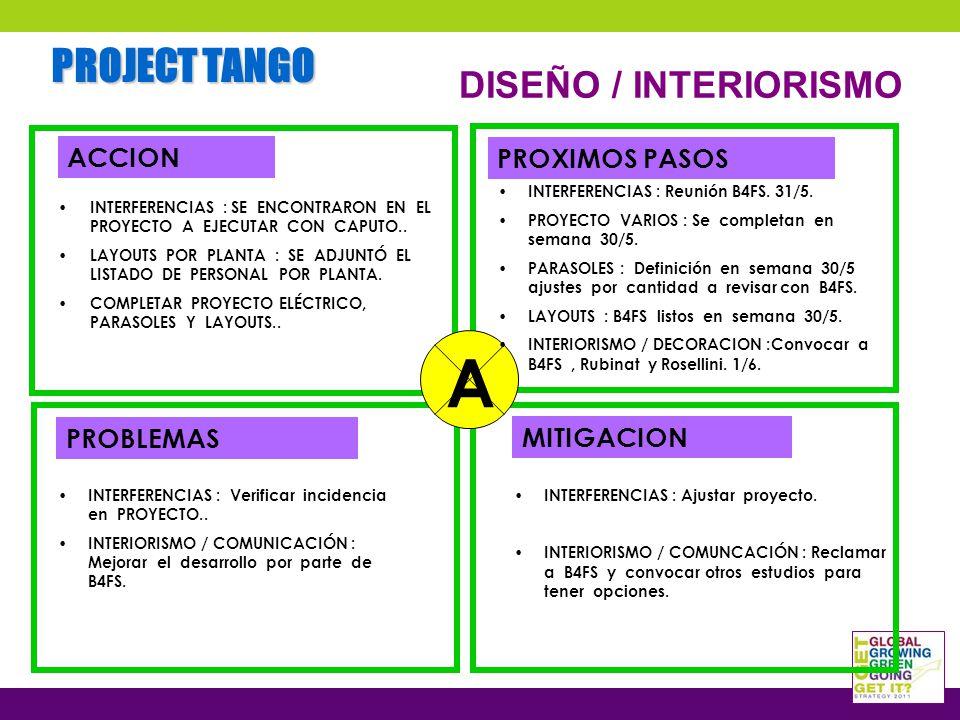 PROJECT TANGO DISEÑO / INTERIORISMO ACCION PROBLEMAS PROXIMOS PASOS MITIGACION INTERFERENCIAS : SE ENCONTRARON EN EL PROYECTO A EJECUTAR CON CAPUTO..