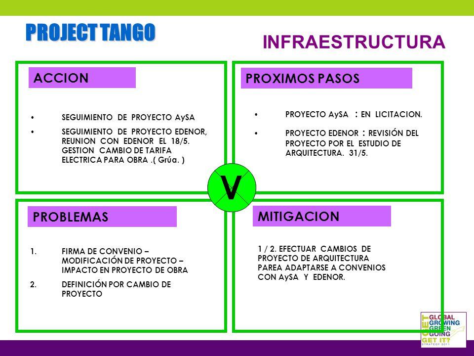 PROJECT TANGO INFRAESTRUCTURA SEGUIMIENTO DE PROYECTO AySA SEGUIMIENTO DE PROYECTO EDENOR, REUNION CON EDENOR EL 18/5.