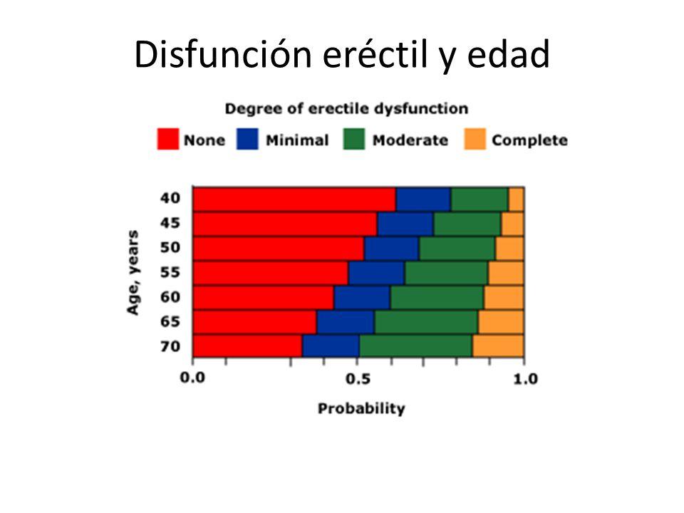Disfunción eréctil y edad INEF Feldman, HA, Goldstein, I, Hatzichristou, DJ, J Urol 1994; 151:54.