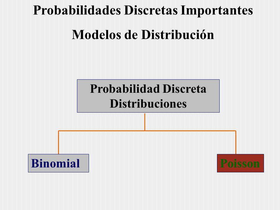 Probabilidades Discretas Importantes Modelos de Distribución Probabilidad Discreta Distribuciones BinomialPoisson
