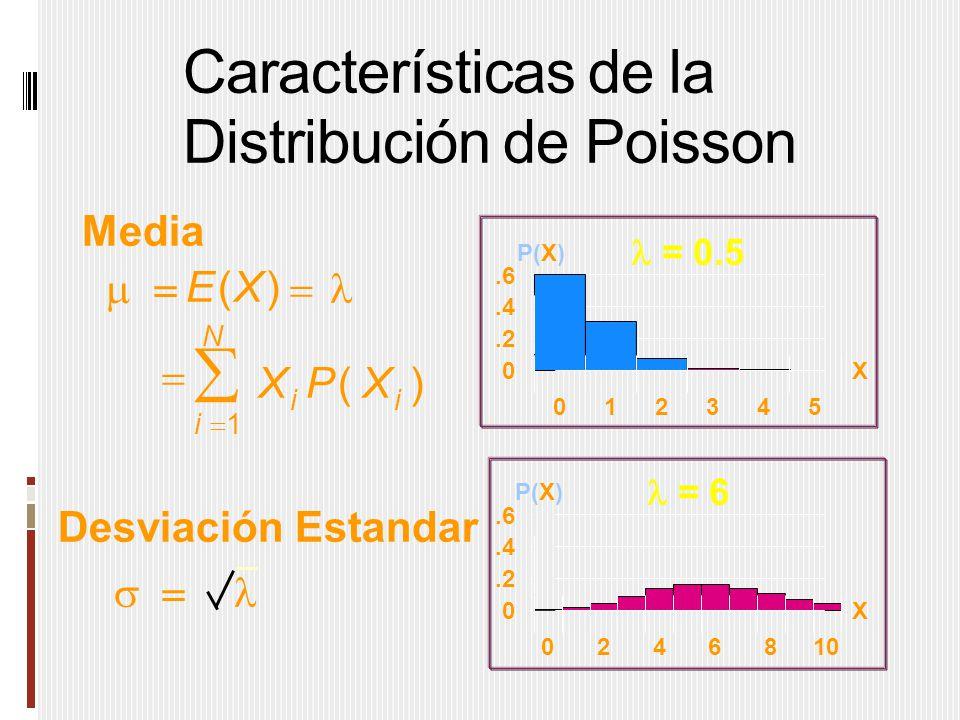 Características de la Distribución de Poisson  = 0.5  = 6 Media Desviación Estandar   i i N i EX XPX      () () 1 0.2.4.6 012345 X P(X) 0.2.4.6 0246810 X P(X)