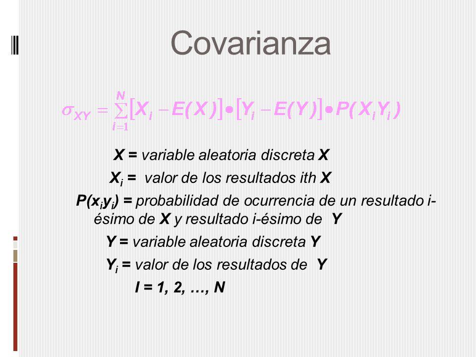 Covarianza X = variable aleatoria discreta X X i = valor de los resultados ith X P(x i y i ) = probabilidad de ocurrencia de un resultado i- ésimo de X y resultado i-ésimo de Y Y = variable aleatoria discreta Y Y i = valor de los resultados de Y I = 1, 2, …, N