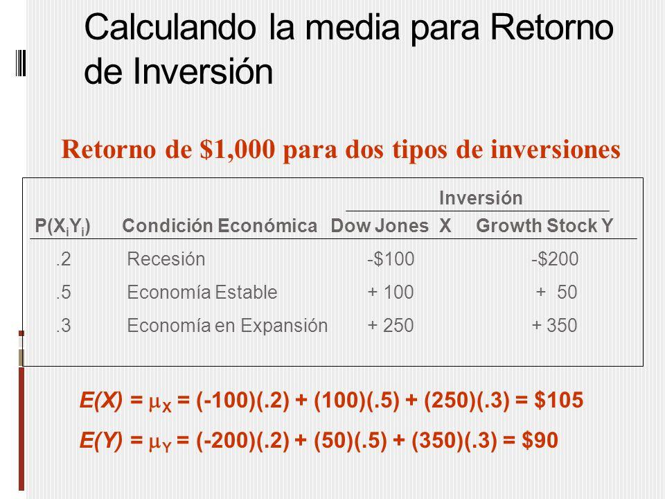 Calculando la media para Retorno de Inversión Retorno de $1,000 para dos tipos de inversiones P(X i Y i ) Condición Económica Dow Jones X Growth Stock Y.2 Recesión-$100 -$200.5 Economía Estable+ 100 + 50.3 Economía en Expansión + 250 + 350 Inversión E(X) =  X = (-100)(.2) + (100)(.5) + (250)(.3) = $105 E(Y) =  Y = (-200)(.2) + (50)(.5) + (350)(.3) = $90