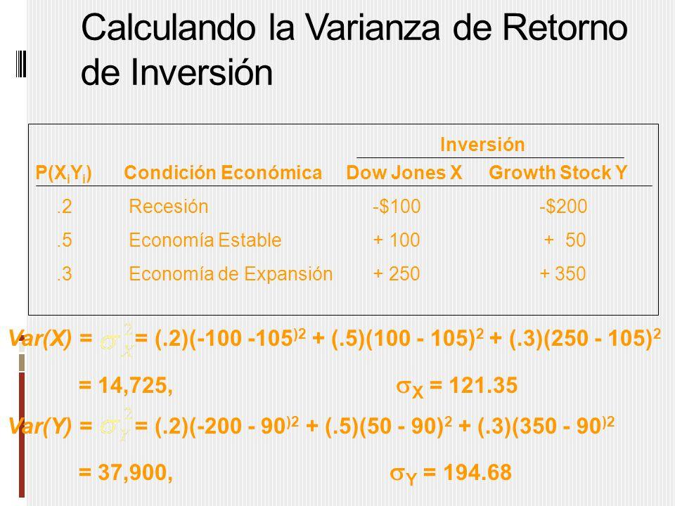 Calculando la Varianza de Retorno de Inversión P(X i Y i ) Condición Económica Dow Jones X Growth Stock Y.2 Recesión-$100 -$200.5 Economía Estable+ 100 + 50.3 Economía de Expansión + 250 + 350 Inversión Var(X) = = (.2)(-100 -105 )2 + (.5)(100 - 105) 2 + (.3)(250 - 105) 2 = 14,725,  X = 121.35 Var(Y) = = (.2)(-200 - 90 )2 + (.5)(50 - 90) 2 + (.3)(350 - 90 )2 = 37,900,  Y = 194.68
