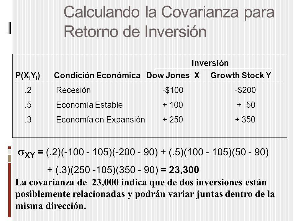 Calculando la Covarianza para Retorno de Inversión P(X i Y i ) Condición Económica Dow Jones X Growth Stock Y.2 Recesión-$100 -$200.5 Economía Estable+ 100 + 50.3 Economía en Expansión + 250 + 350 Inversión  XY = (.2)(-100 - 105)(-200 - 90) + (.5)(100 - 105)(50 - 90) + (.3)(250 -105)(350 - 90) = 23,300 La covarianza de 23,000 indica que de dos inversiones están posiblemente relacionadas y podrán variar juntas dentro de la misma dirección.