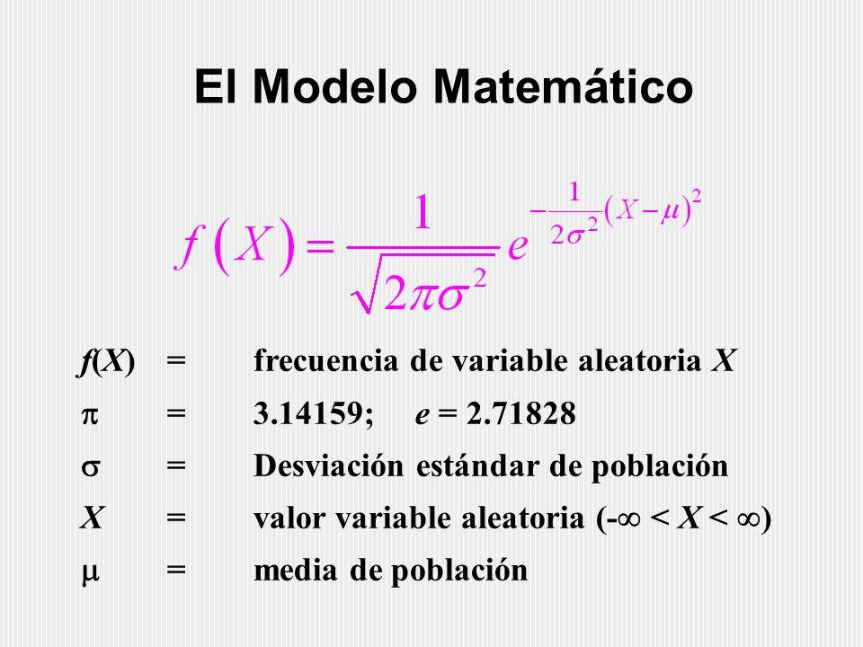 El Modelo Matemático f(X)=frecuencia de variable aleatoria X  =3.14159; e = 2.71828  =Desviación estándar de población X=valor variable aleatoria (-  < X <  )  =media de población
