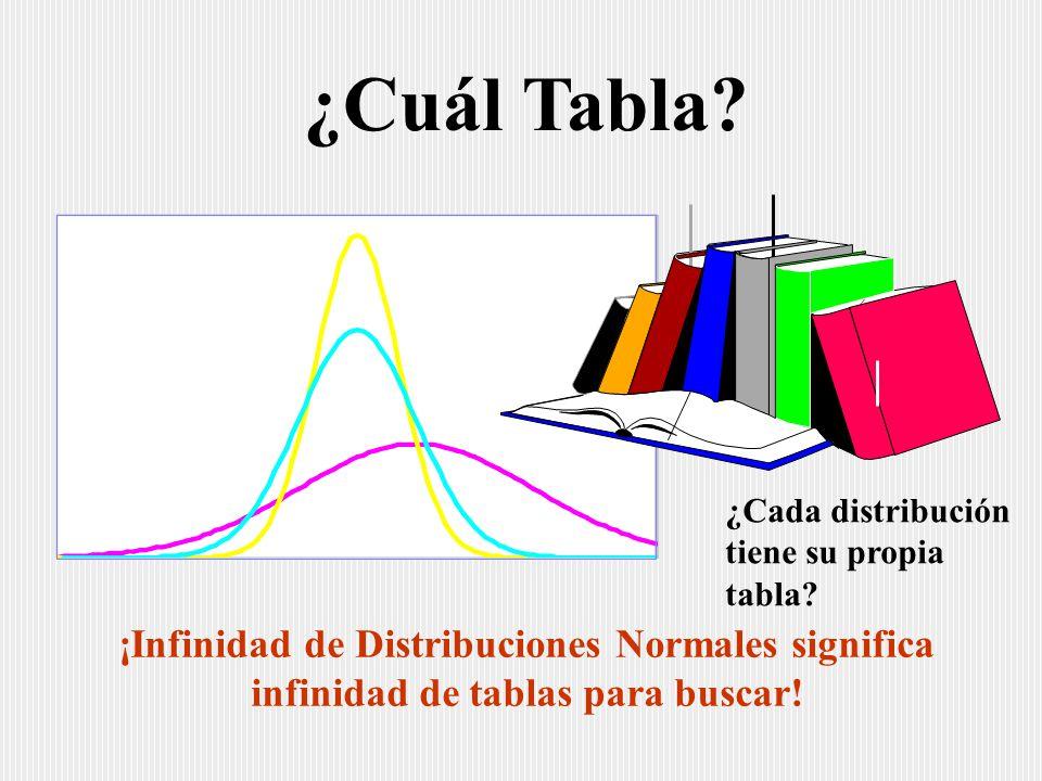¡Infinidad de Distribuciones Normales significa infinidad de tablas para buscar.