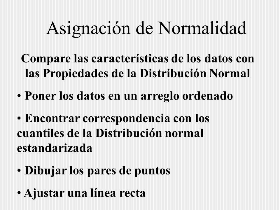 Asignación de Normalidad Compare las características de los datos con las Propiedades de la Distribución Normal Poner los datos en un arreglo ordenado Encontrar correspondencia con los cuantiles de la Distribución normal estandarizada Dibujar los pares de puntos Ajustar una línea recta