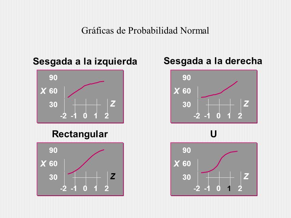 Gráficas de Probabilidad Normal Sesgada a la izquierda RectangularU 30 60 90 -2012 Z X 30 60 90 -2012 Z X 30 60 90 -2012 Z X 30 60 90 -2012 Z X Sesgada a la derecha