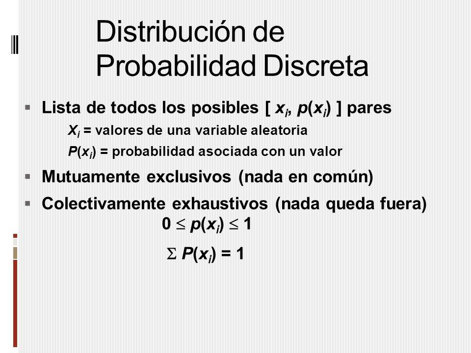 Distribución de Probabilidad Discreta  Lista de todos los posibles [ x i, p(x i ) ] pares X i = valores de una variable aleatoria P(x i ) = probabilidad asociada con un valor  Mutuamente exclusivos (nada en común)  Colectivamente exhaustivos (nada queda fuera) 0  p(x i )  1  P(x i ) = 1