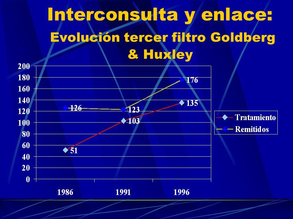 Interconsulta y enlace: Evolución filtros Goldberg & Huxley