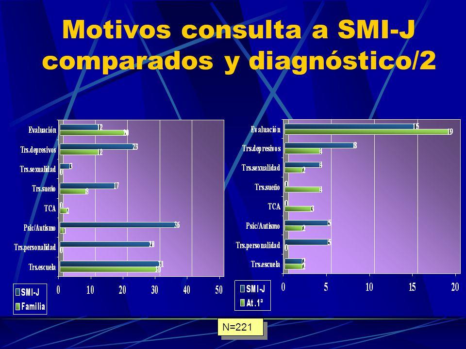 Motivos consulta a SMI-J comparados y diagnóstico/1 N=221