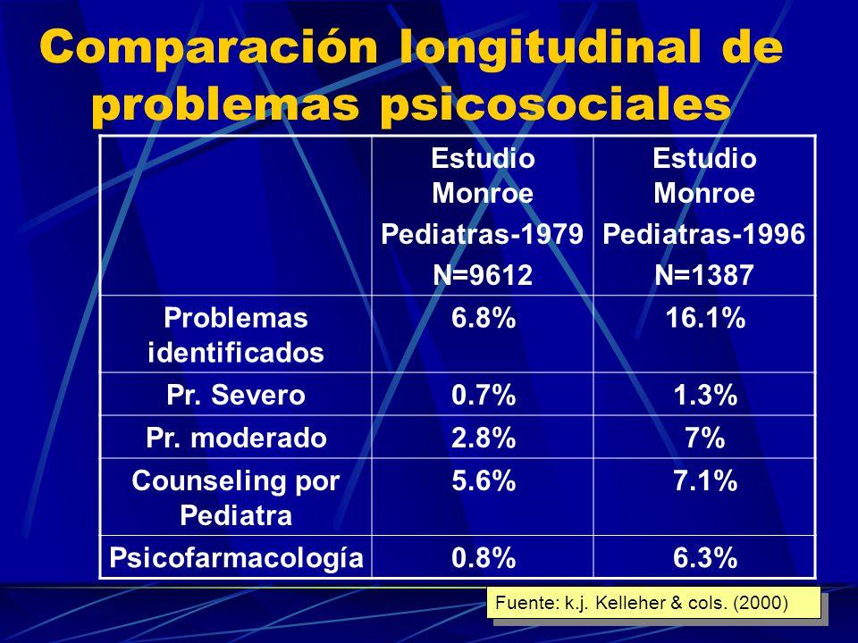 Trastornos identificados: Estudio Monroe 1979 y 1996 TrastornoPediatras 1979Pediatras 1996 Reacciones adaptación2.3%3.9% TDAH1.4%7.6% Retrasos específicos1.5%3.5% Trast.