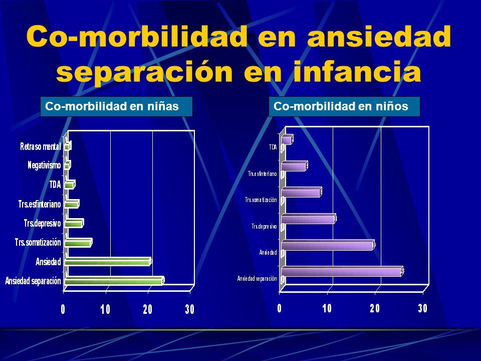Co-morbilidad Co-morbilidad en niñas Co-morbilidad en niños N= 56 N=42 2,17 diagnósticos/caso2,27 diagnósticos/caso