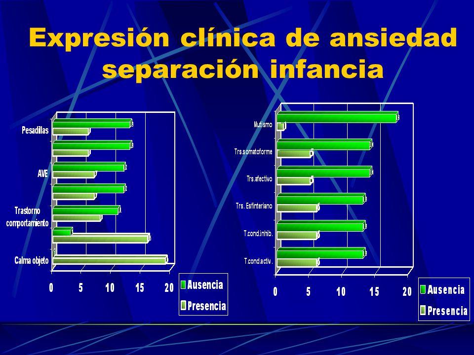 Co-morbilidad en ansiedad separación en infancia Co-morbilidad en niñasCo-morbilidad en niños