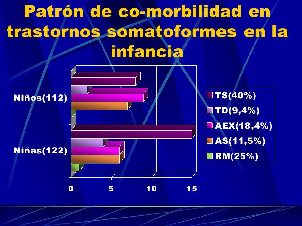 Somatizaciones en Pediatría de Atención Primaria CBCL, Item 56 % Somatizaciones y quejas somáticas sin causa médica detectada Edad en años
