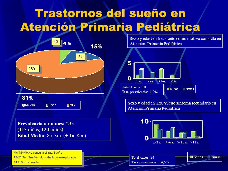 Patrón de co-morbilidad en trastornos somatoformes en la infancia