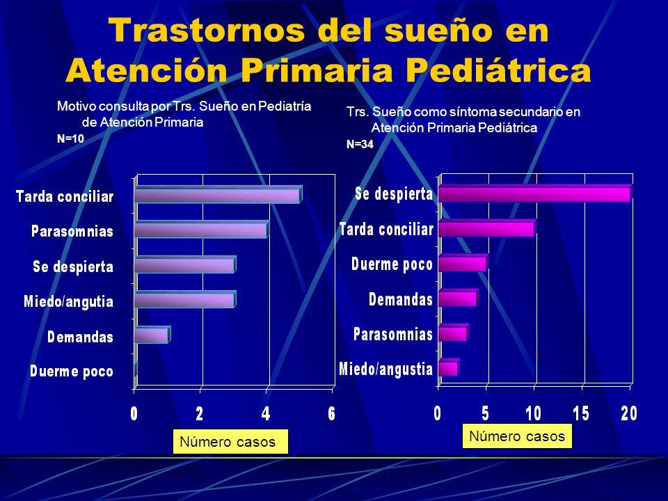 Trastornos del sueño en Atención Primaria Pediátrica Prevalencia a un mes: 233 (113 niñas; 120 niños) Edad Media: 8a.