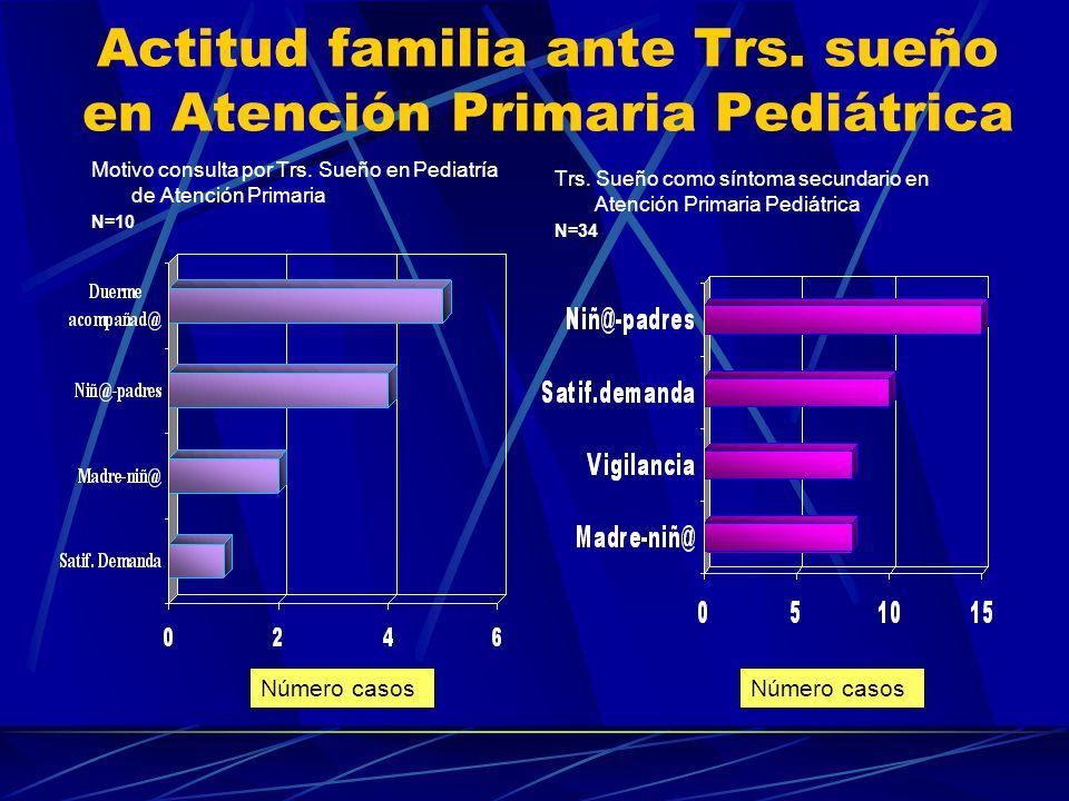 Trastornos del sueño en Atención Primaria Pediátrica Motivo consulta por Trs.